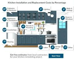 how to remodel kitchen on a budget see the cost to redo a kitchen in your