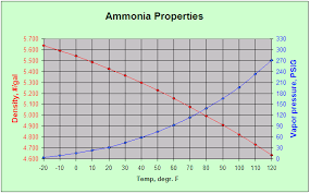 Liquid Ammonia Density Chart Nh3 Density The Combine Forum