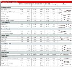 Financial Ratio Analysis Report Template