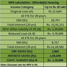 2 Rupees Saving Chart Pmay Subsidy Calculation Heres How To Calculate The Money