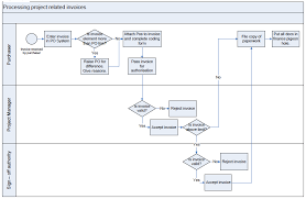 Property Management Process Flow Chart Invoice Process Flowchart Process Flow Diagram Process