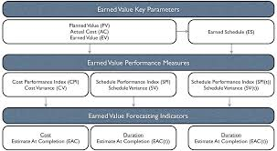 Earned Value Management An Overview Pm Knowledge Center