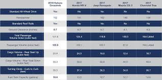 2018 subaru maintenance schedule. modren maintenance 2018 subaru crosstrek vs rivals 2018_subaru_crosstrek_heading_4 inside subaru maintenance schedule s