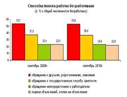 Курсовая работа Методы государственного регулирования занятости в  Методы государственного регулирования занятости в российской экономике