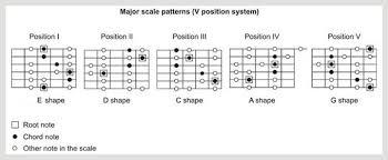 Guitar Major Scale Patterns Beauteous Guitar Major Scale 48 Patterns Google Search Music Pinterest