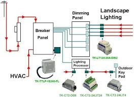 surge protection and the overlooked threats a diagram shows the protected and unprotected electricity in a home and where surge filters should