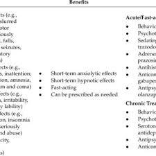 Phenobarbital Withdrawal Equivalents Of Benzodiazepines
