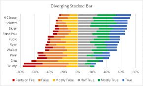 Diverging Stacked Bar Charts Peltier Tech Blog