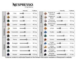 9 Nespresso Coffee Flavor Chart Nespresso Capsules