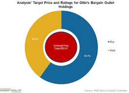 Analysts Are Bullish On Ollies Bargain Outlet Stock