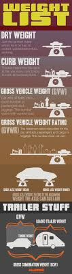 The Numbers We Use To Weigh Cars Explained In One Big Chart