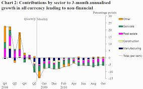 Реферат Крупнейшие кредитные рынки США Япония Великобритания  Крупнейшие кредитные рынки США Япония Великобритания ФРГ Франция в системе
