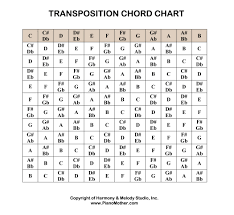 Transposition Chart Chord Transpose Chart Accomplice Music