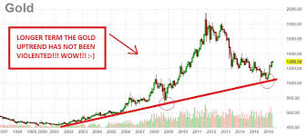 Gold Chart 20 Years Gold Price Chart 20 Years The Gold Price Chart 20 Years