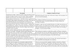 9 Reformation Chart