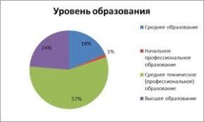 Отчет за год МКУ Центр социального обслуживания  Уровень образования