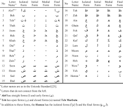 Arabic Letters And Their Four Forms Download Table