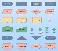 Flowchart Overview Flowchart Software Ideas Modeler