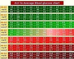 Hba1c To Glucose Chart A1c Chart Blood Sugar Levels Jasonkellyphoto Co