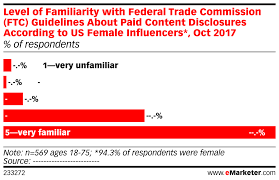 Level Of Familiarity With Federal Trade Commission Ftc