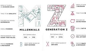 Generations At Work Chart Meet Generation Z The Newest Member To The Workforce