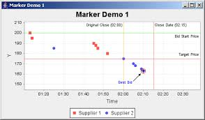 Jfreechart Marker Demo 1 Time Series Chart Chart Java