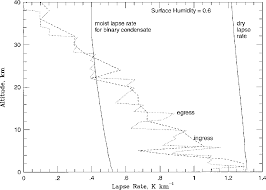 Lapse Rate Figure 3 From Temperature Lapse Rate And Methane In Titans