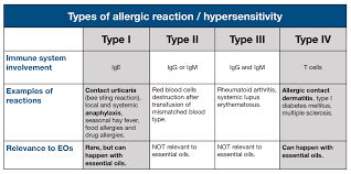 Irritation and allergic reactions - Tisserand Institute