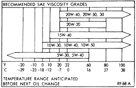 fig gasoline engine oil viscosity chart