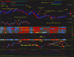 Renko Chart With Thv5 Trading System
