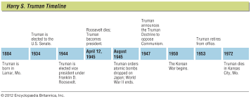 Truman Presidency Chart Harry S Truman U S President History Britannica