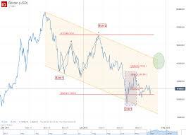 Bitcoin Elliott Wave Forecasts Dominant Bearish Trends