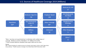 Medicaid / state health insurance assistance program (ship). Affordable Care Act Wikipedia