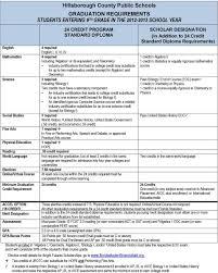 Hillsborough County Exam Grades Chart Wharton High School Course Selection Guide Pdf