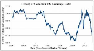 Us Canadian Dollar Exchange Rate Chart Canadian Forex Rates Hdfc Bank Treasury Forex Card Rates