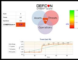 how cyber security works defcon cyber cybersecurity risk assessment