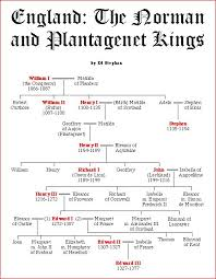 this list of english monarchs begins offa of mercia who was  this list of english monarchs begins offa of mercia who was dominant in the
