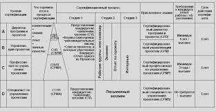 Курсовая работа Управление проектами ru Управление проектами список рефератов
