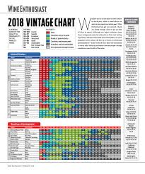 Wine Guide Chart The Official 2018 Wine Vintage Guide Wine Enthusiast