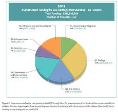 Autism Rise Chart This Chart Shows Just How Skewed Our Autism Funding