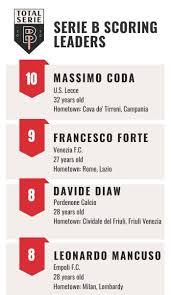 Italy serie b 2020/2021 table, full stats, livescores. Total Serie B Totalserieb Twitter