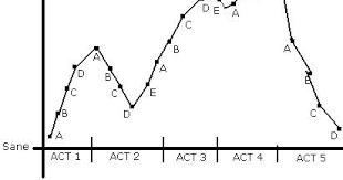 Beaufort Academy English Iv Aplc Fever Chart Assignment