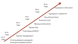 Найден Сценарное прогнозирование курсовая Сценарное прогнозирование курсовая