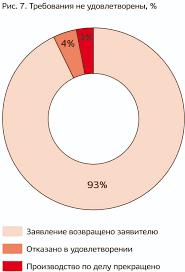 Оценка кадастровой стоимости москва Для финансирования строительства инвестором застройщиком Синара Девелопмент заключено соглашение с ПАО Сбербанк о кредитной линии