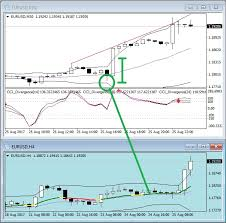 Currency Club System Explained Trading Systems 26 August