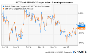 Cu Price Chart Copper Outlook 2019 Supply And Demand Analysis Ipath
