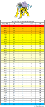 Entei Iv Chart Entei Iv Chart For Research Reward 90 Ivs Thesilphroad