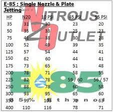 Nitrous Outlet Stinger Plate Jet Chart 37 Hand Picked Nos Nitrous Jet Chart