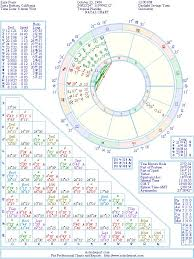 Katy Perry Natal Birth Chart From The Astrolreport A List
