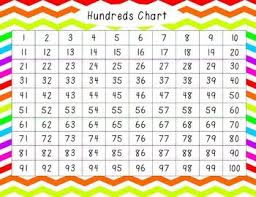 Interactive Counting Chart Grade 1